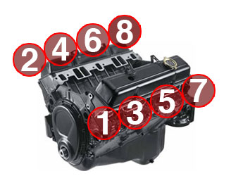 ) Small Block & (BBC) Big Block Chevy firing order is 1-8-4-3-6-5-7-2